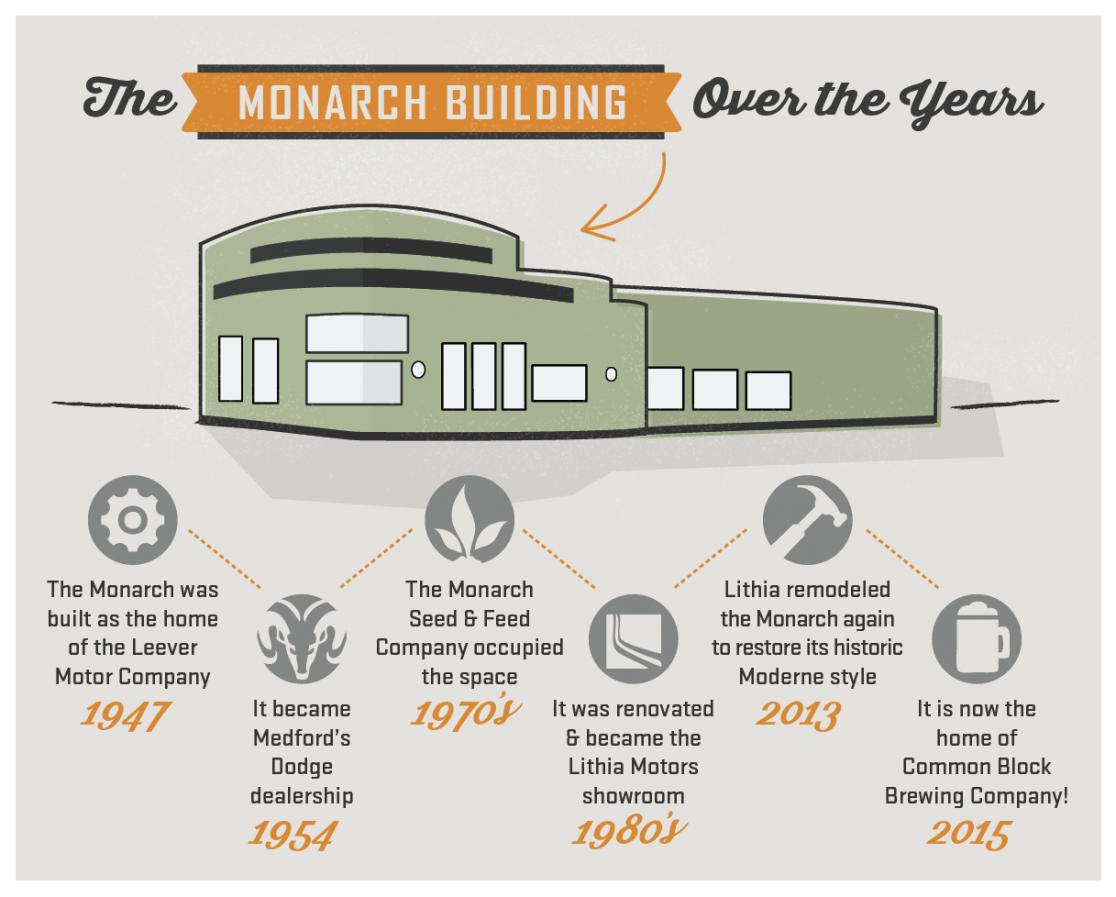 Monarch History